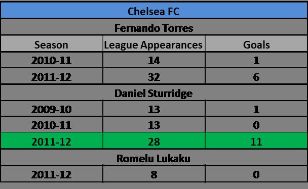 Chelsea Striker Stats