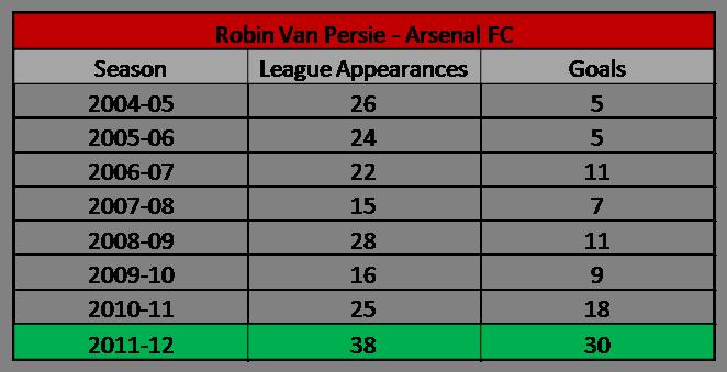 Van Persie Arsenal Stats