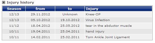 Kyriakos Papadopoulos Injury Record