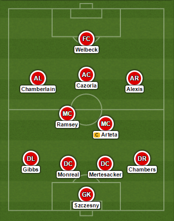 Arsenal 4-2-3-1 Formation Burnley