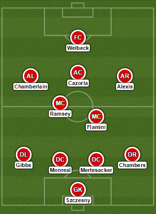 Arsenal Predicted Formation vs Swansea