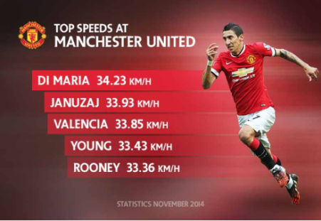 Di Maria Fastest Man United