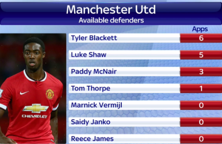 Man United Available Defenders