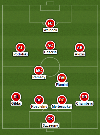 Arsenal Gala Formation
