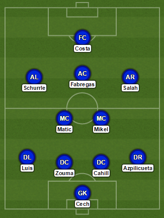Chelsea Sporting Formation UCL