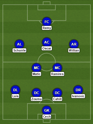 Chelsea Sporting Formation