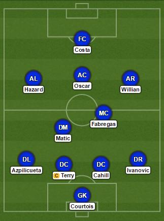Chelsea formation vs Hull