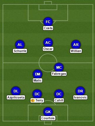 Chelsea vs Hammers