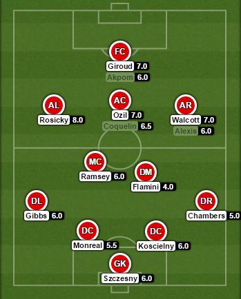 Arsenal Ratings Brighton