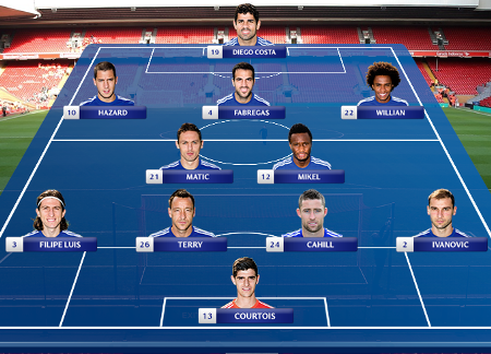 Image Result For Chelsea Vs City Lineup