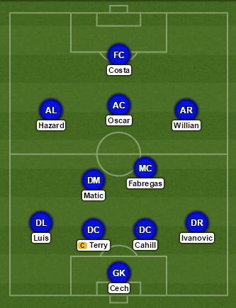 Chelsea probable XI vs Swansea