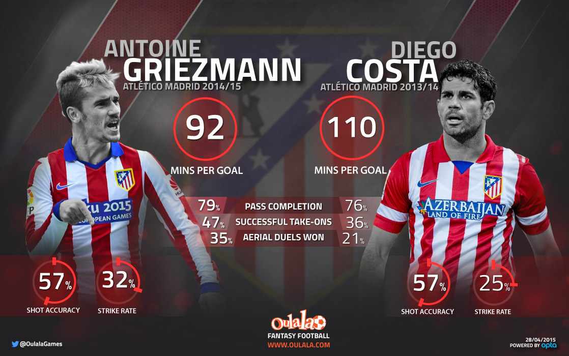 Griezmann---Costa-infographic