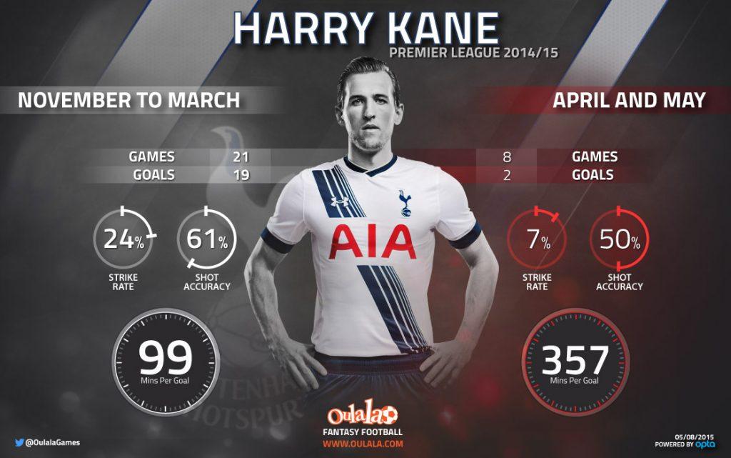 Harry Kane Stats 2014-15