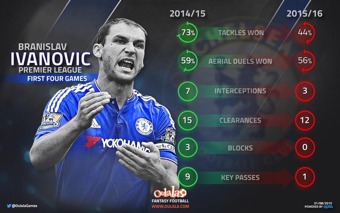 Infographic---Ivanovic