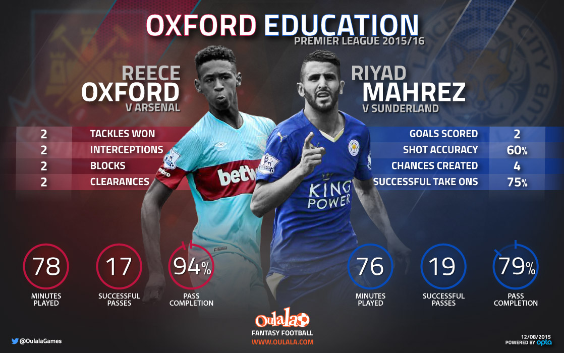 Infographic---OxfordvMahrez
