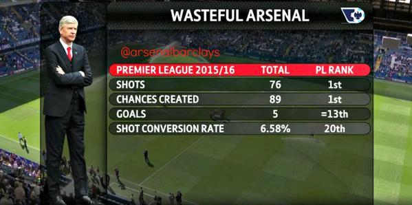 Arsenal Chance Conversion