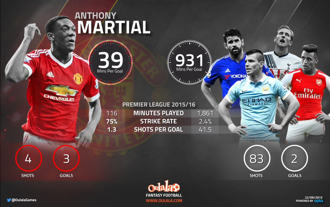 Man United Anthony Martial