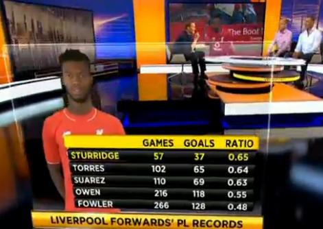 Sturridge Stats