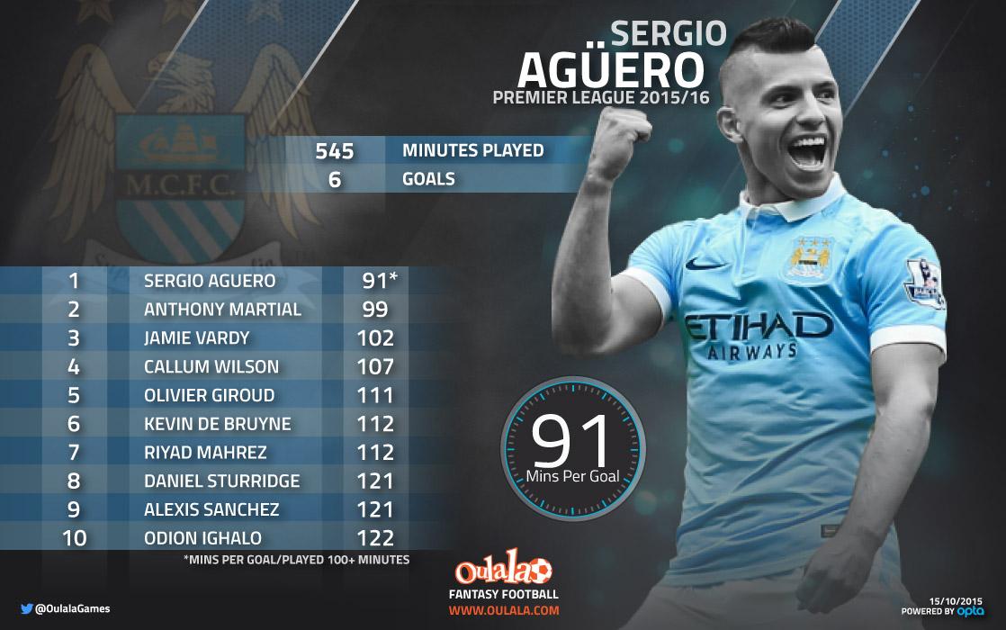 Infographic-Aguero