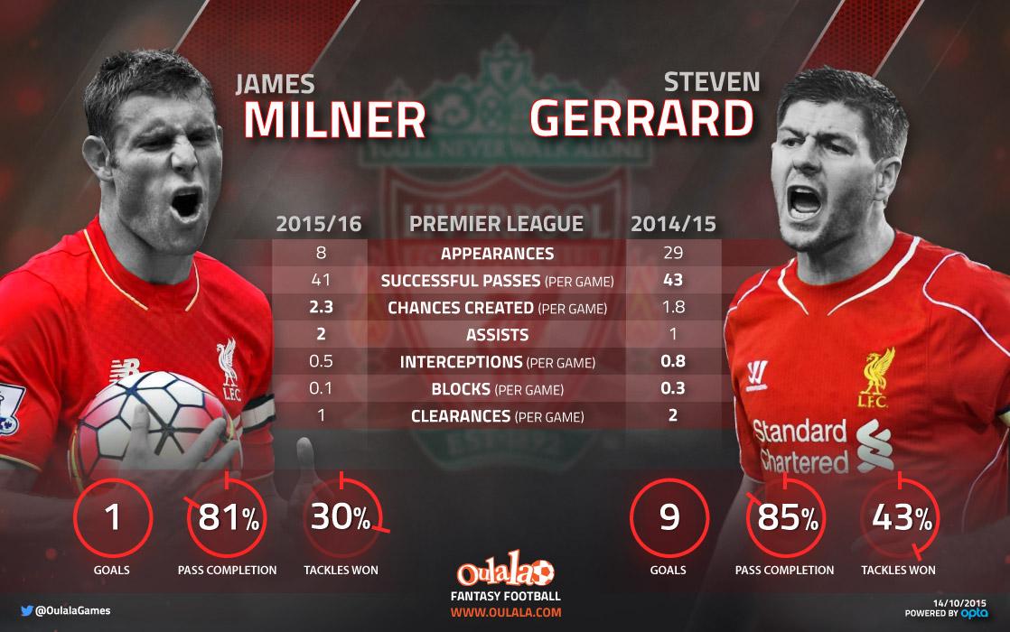 Infographic---GerrardMilner