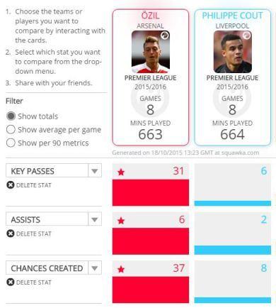Ozil vs Coutinho