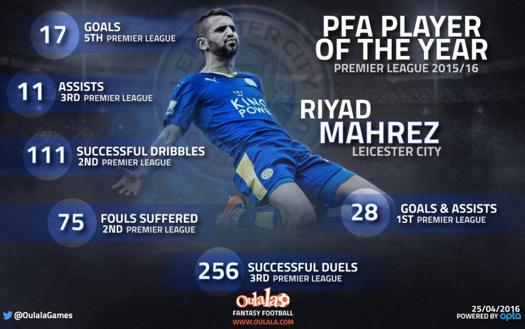 Infographic---Mahrez-PlayerOfTheYear