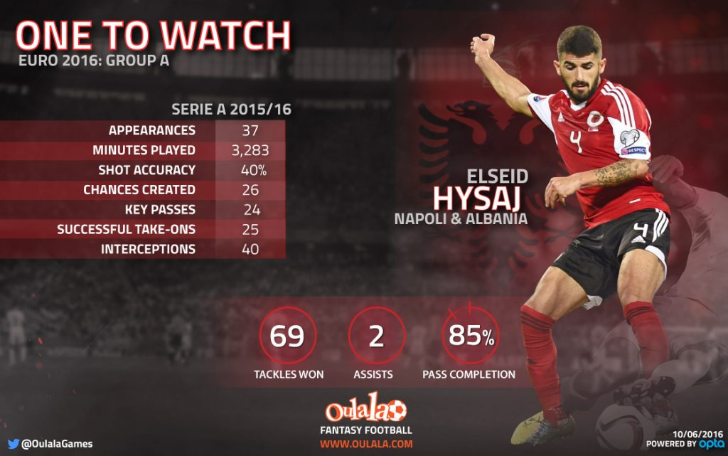Infographic---One-to-watch-Euro-2016-A-Hysaj