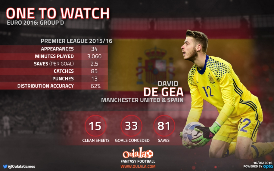 infographic-one-to-watch-euro-2016-degea-